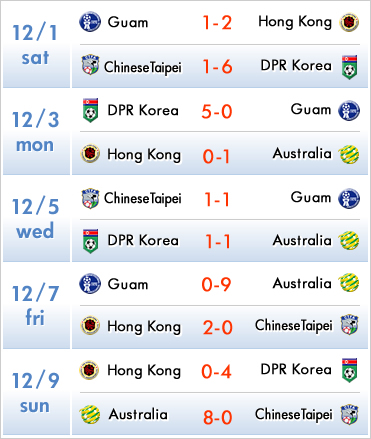 EAFF East Asian Cup 2013 Preliminary Competition Round 2 1-9 Dec. 2012 in Hong Kong SCHEDULE
